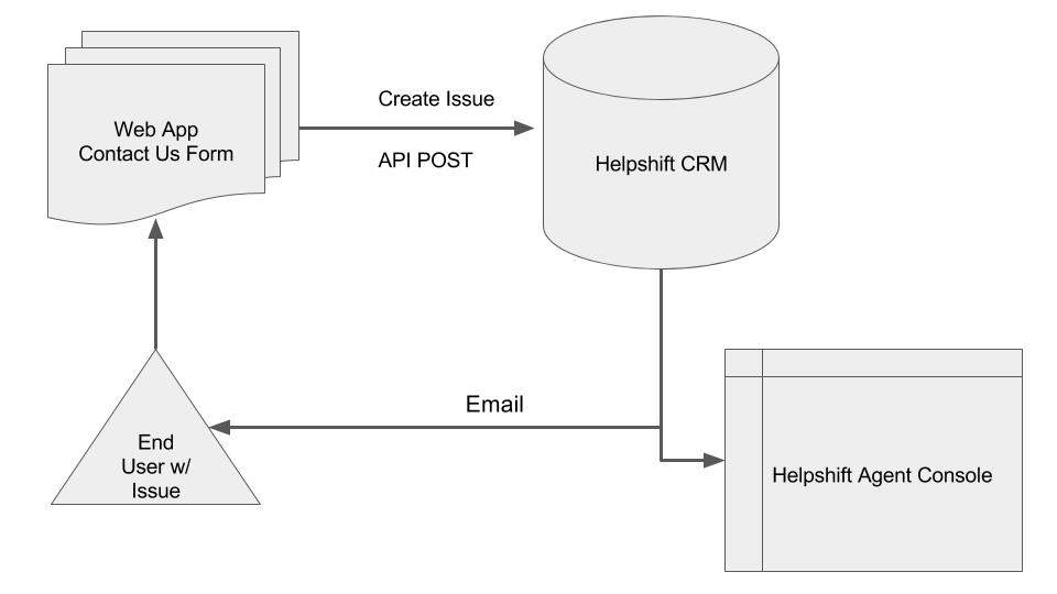 Custom Support Solutions - Rest API